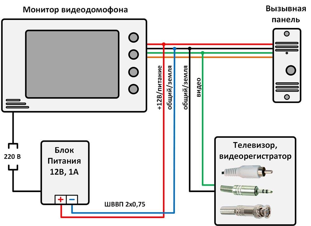 Подключение видеодомофона к телевизору или видеорегистратору