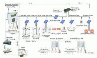 Схемы и нормы монтажа пожарной сигнализации