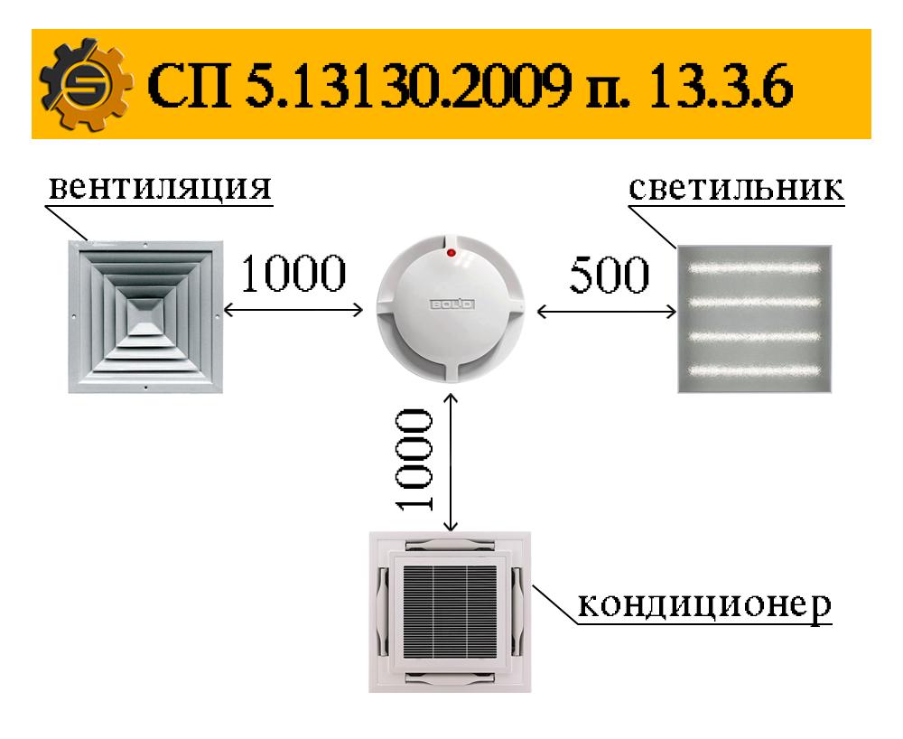 СП 5.13130.2009 п. 13.16