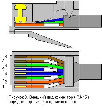 распиновка rj-45