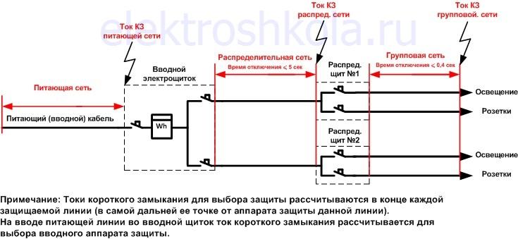 Выбор аппарата защиты от сверхтока 2