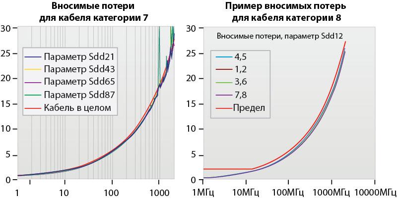 Замеры электрических характеристик