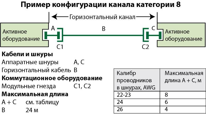 Конфигурация канала категории 8