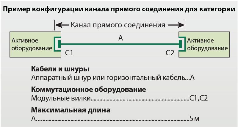 прямое соединение категории 8
