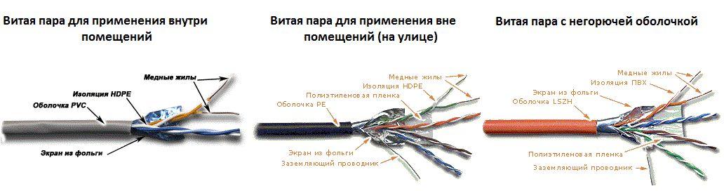 оболочка кабеля