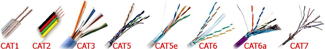 Классификация категорий кабелей витых пар