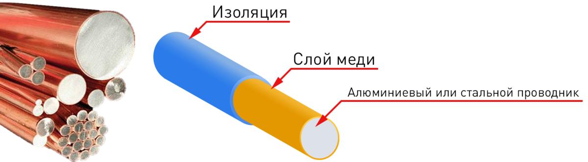 Биметаллический кабель в разрезе