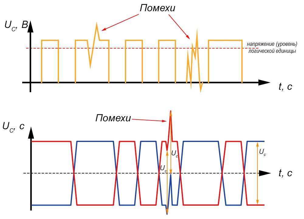 Несимметричный и дифференциальный сигнал
